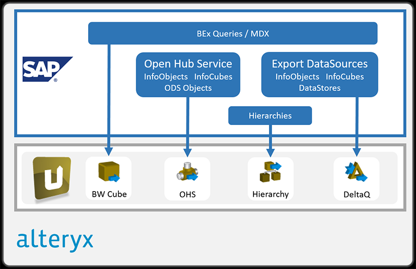 Alteryx Destination: Integrate SAP data quickly and easily