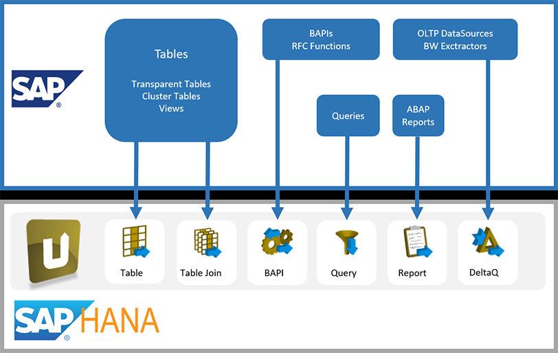 Quickly and easily integrate SAP data into the HANA target