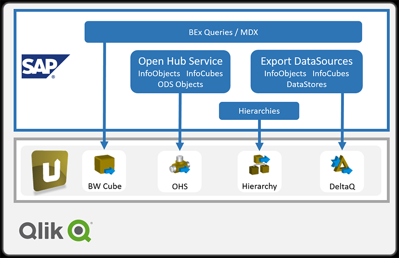 Integrate SAP data into Qlik target environment with Xtract